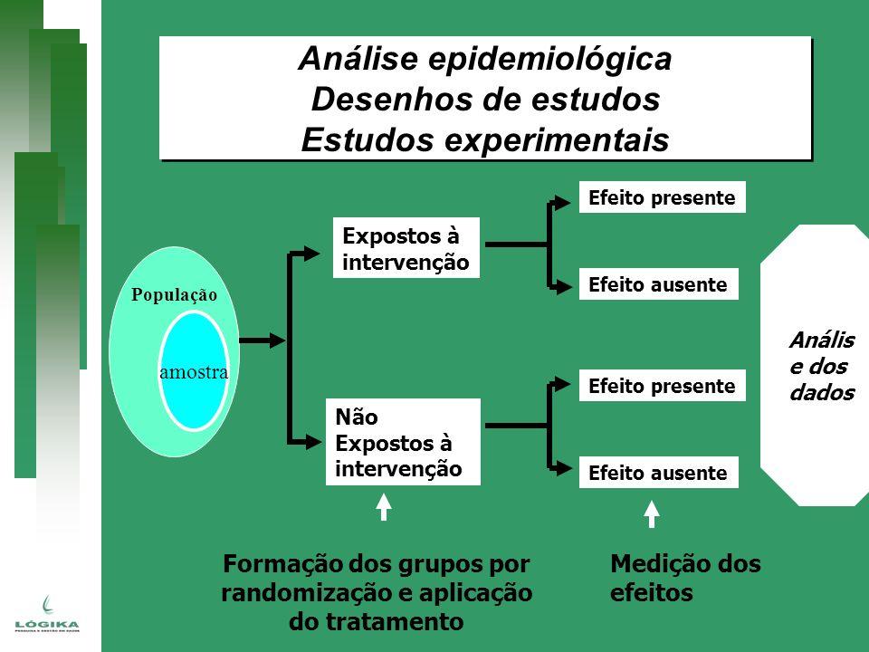 População amostra Expostos à intervenção Não Expostos à intervenção Efeito presente Efeito ausente Formação dos grupos por randomização e aplicação do