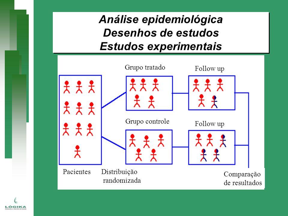 Análise epidemiológica Desenhos de estudos Estudos experimentais Análise epidemiológica Desenhos de estudos Estudos experimentais PacientesDistribuiçã