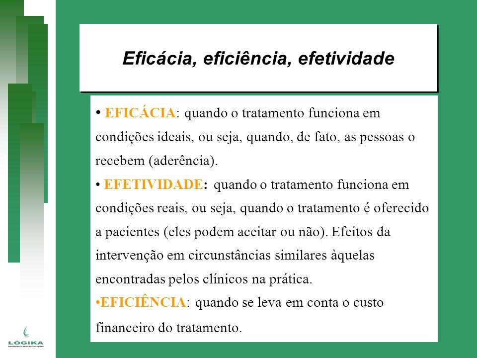 Eficácia, eficiência, efetividade EFICÁCIA: quando o tratamento funciona em condições ideais, ou seja, quando, de fato, as pessoas o recebem (aderênci