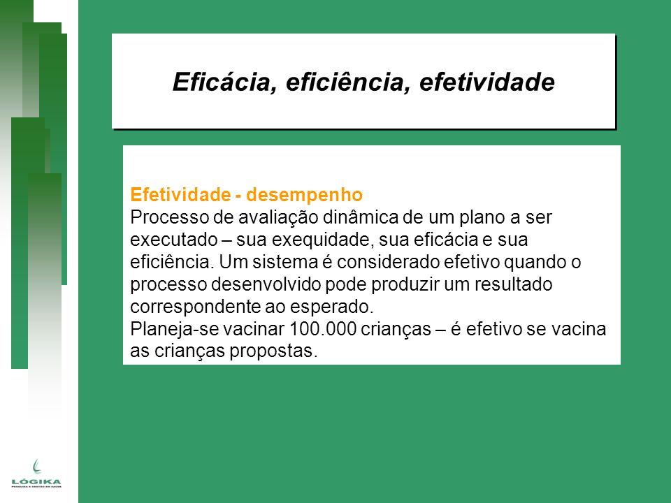 Eficácia, eficiência, efetividade Efetividade - desempenho Processo de avaliação dinâmica de um plano a ser executado – sua exequidade, sua eficácia e