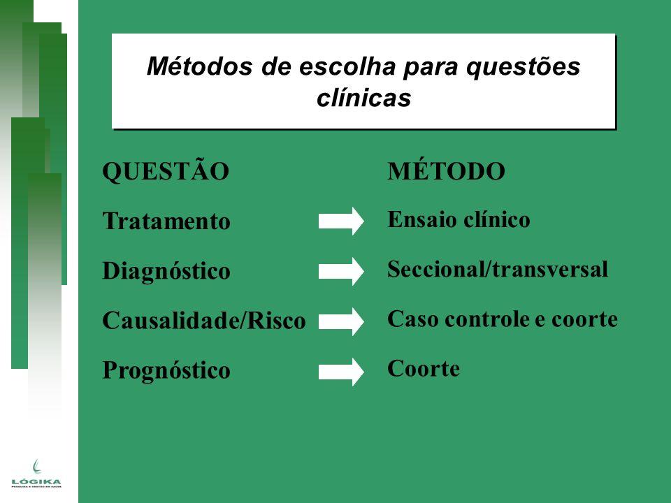 Métodos de escolha para questões clínicas QUESTÃOMÉTODO Tratamento Ensaio clínico Diagnóstico Seccional/transversal Causalidade/Risco Caso controle e