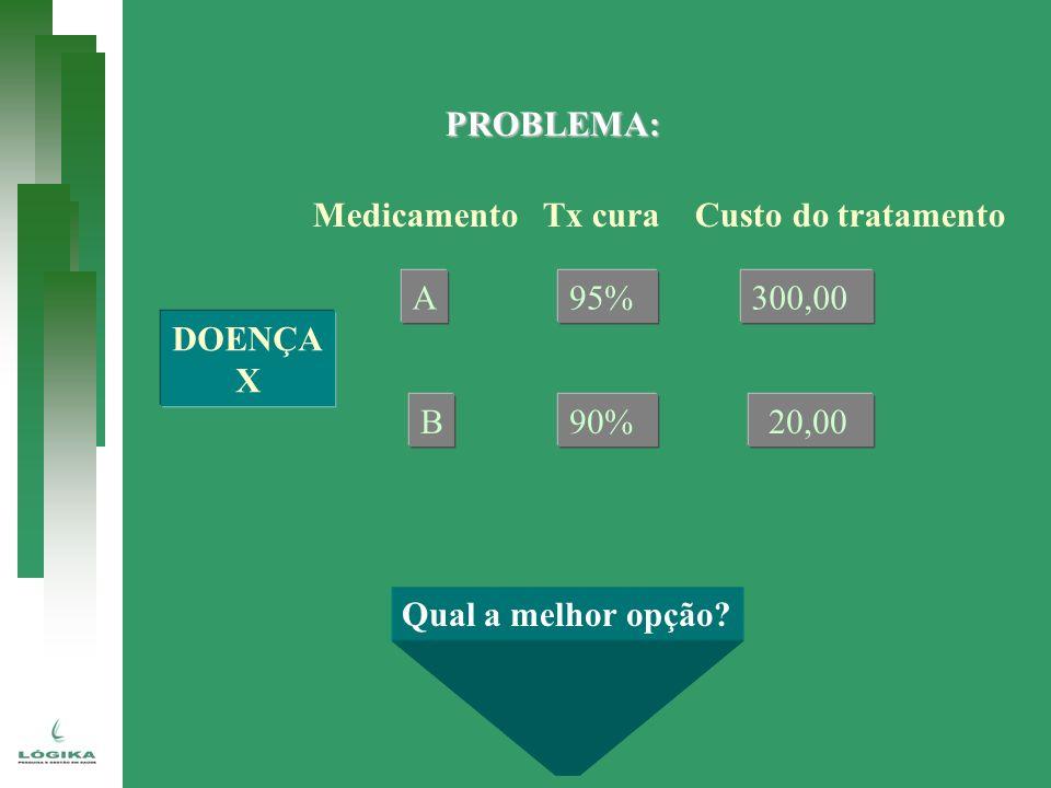 PROBLEMA: DOENÇA X Medicamento Tx cura Custo do tratamento A B 95% 90% 300,00 20,00 Qual a melhor opção?