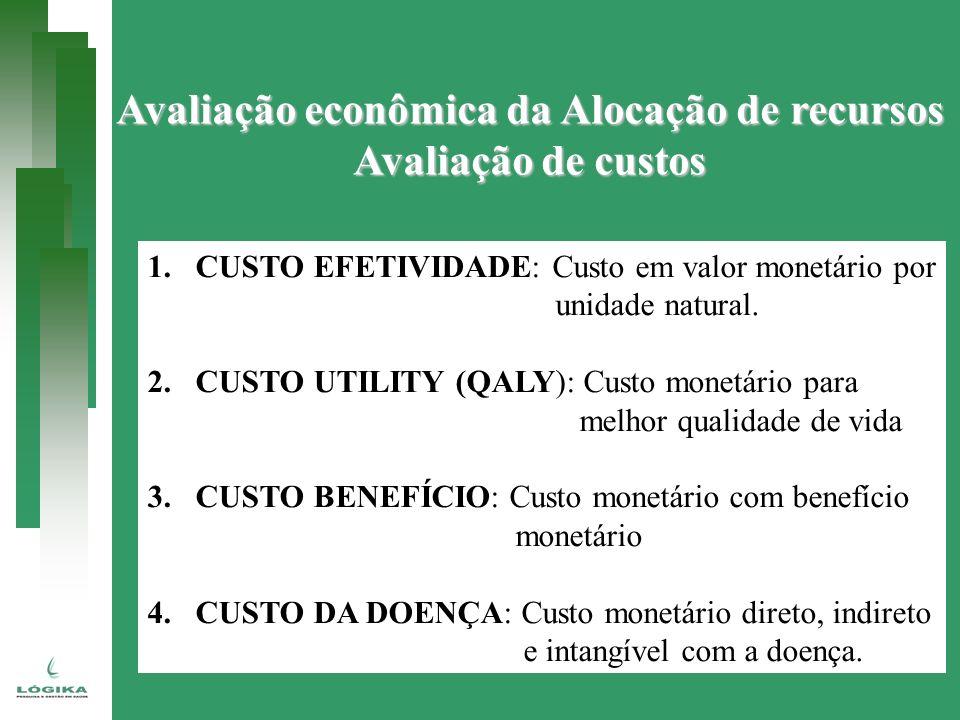 Avaliação econômica da Alocação de recursos Avaliação de custos 1.CUSTO EFETIVIDADE: Custo em valor monetário por unidade natural. 2.CUSTO UTILITY (QA
