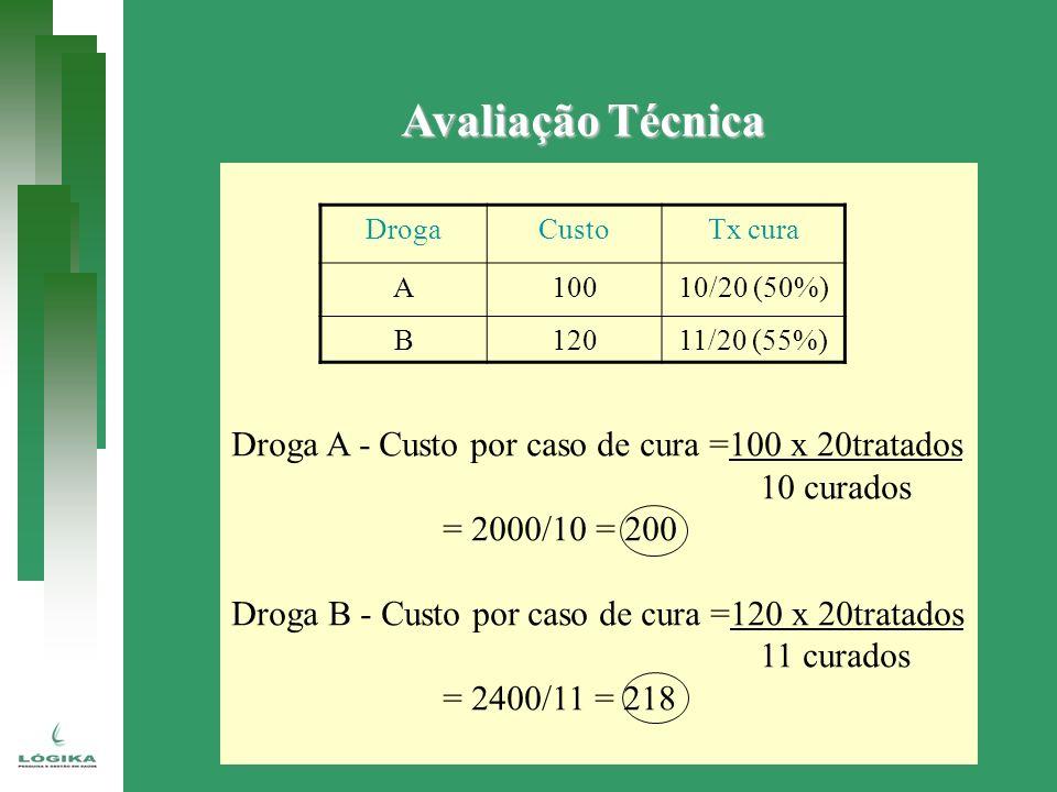 Avaliação Técnica Droga A - Custo por caso de cura =100 x 20tratados 10 curados = 2000/10 = 200 Droga B - Custo por caso de cura =120 x 20tratados 11