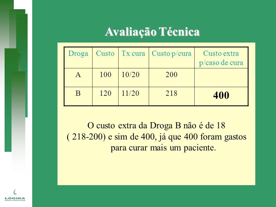 Avaliação Técnica O custo extra da Droga B não é de 18 ( 218-200) e sim de 400, já que 400 foram gastos para curar mais um paciente. DrogaCustoTx cura