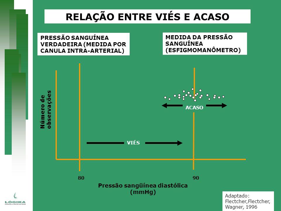 Número de observações 80 Pressão sangüínea diastólica (mmHg) RELAÇÃO ENTRE VIÉS E ACASO PRESSÃO SANGUÍNEA VERDADEIRA (MEDIDA POR CANULA INTRA-ARTERIAL