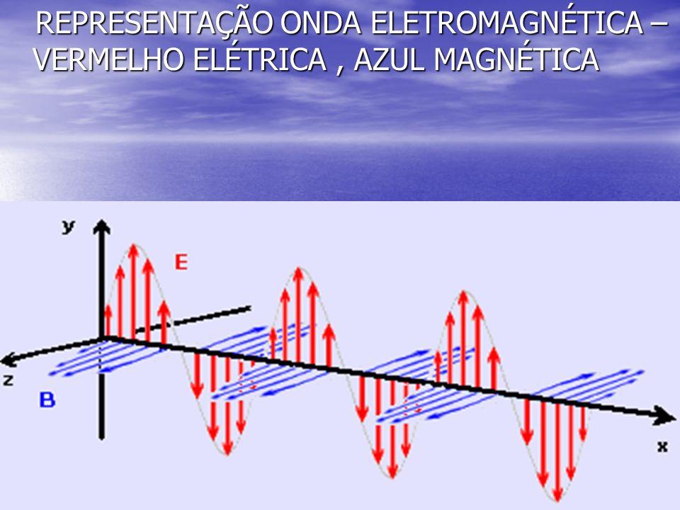10 REPRESENTAÇÃO ONDA ELETROMAGNÉTICA – VERMELHO ELÉTRICA, AZUL MAGNÉTICA REPRESENTAÇÃO ONDA ELETROMAGNÉTICA – VERMELHO ELÉTRICA, AZUL MAGNÉTICA