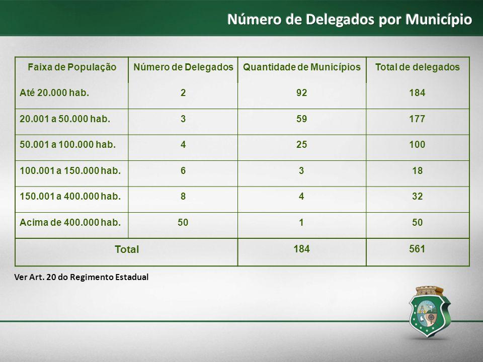 Faixa de PopulaçãoNúmero de DelegadosQuantidade de MunicípiosTotal de delegados Até 20.000 hab.292184 20.001 a 50.000 hab.359177 50.001 a 100.000 hab.
