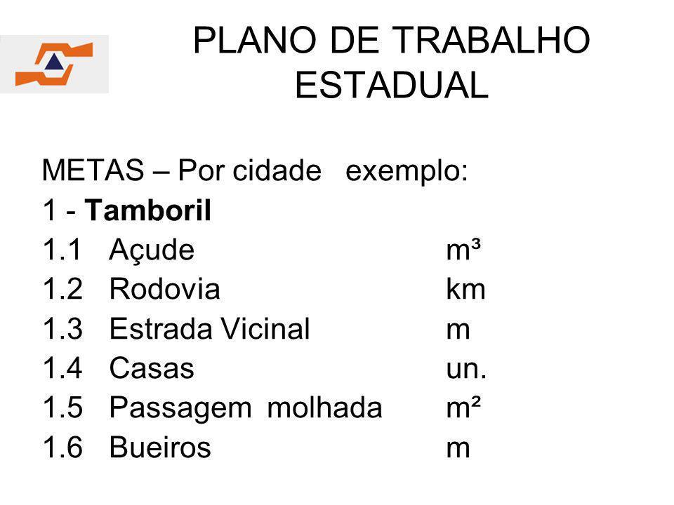 PLANO DE TRABALHO ESTADUAL METAS – Por cidade exemplo: 1 - Tamboril 1.1Açudem³ 1.2Rodoviakm 1.3Estrada Vicinalm 1.4Casasun. 1.5Passagem molhadam² 1.6B