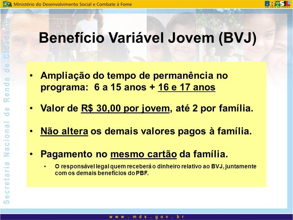 Benefício Variável Jovem (BVJ) Ampliação do tempo de permanência no programa: 6 a 15 anos + 16 e 17 anos Valor de R$ 30,00 por jovem, até 2 por famíli