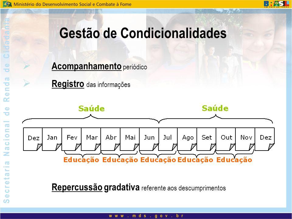 Acompanhamento periódico Registro das informações Repercussão gradativa referente aos descumprimentos Gestão de Condicionalidades