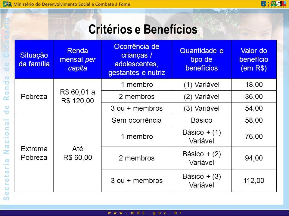 Critérios e Benefícios Situação da família Renda mensal per capita Ocorrência de crianças / adolescentes, gestantes e nutriz Quantidade e tipo de bene