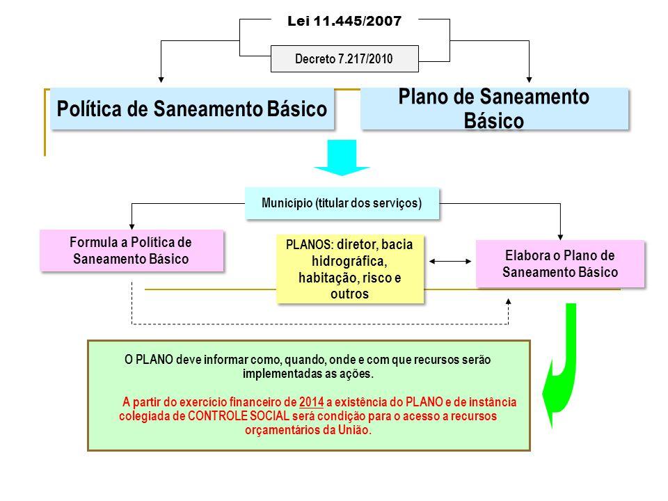 Lei 11.445/2007 Política de Saneamento Básico Plano de Saneamento Básico Município (titular dos serviços) Formula a Política de Saneamento Básico Elab