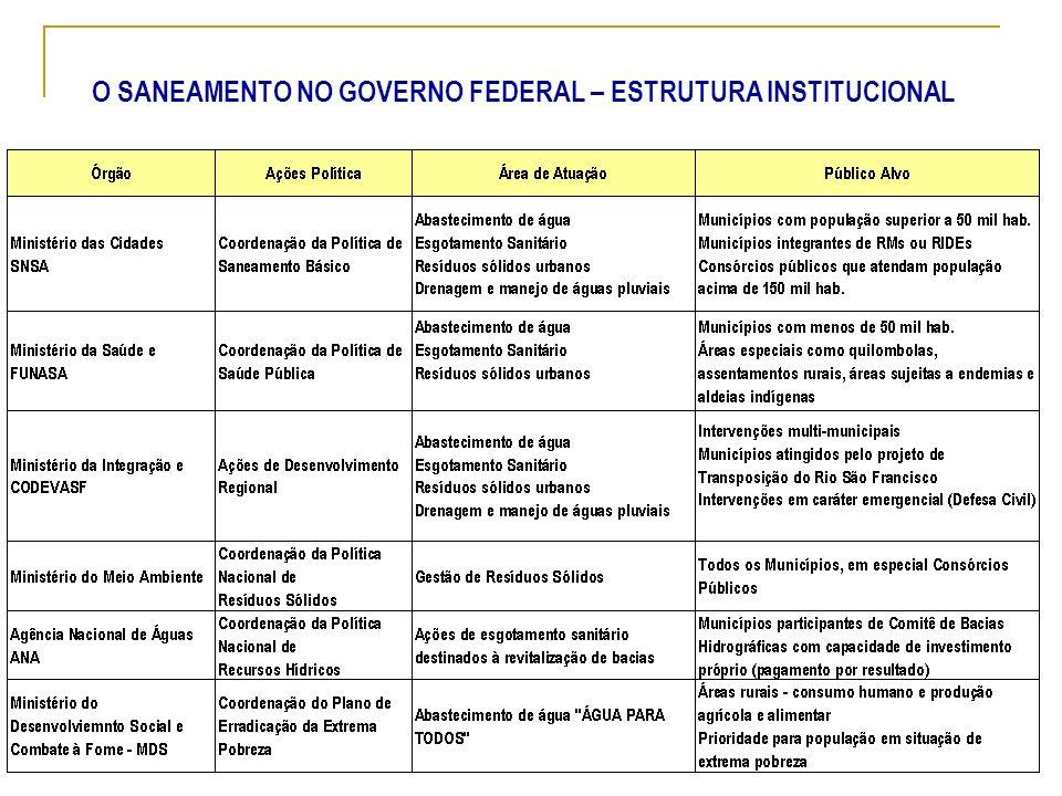 O SANEAMENTO NO GOVERNO FEDERAL – ESTRUTURA INSTITUCIONAL
