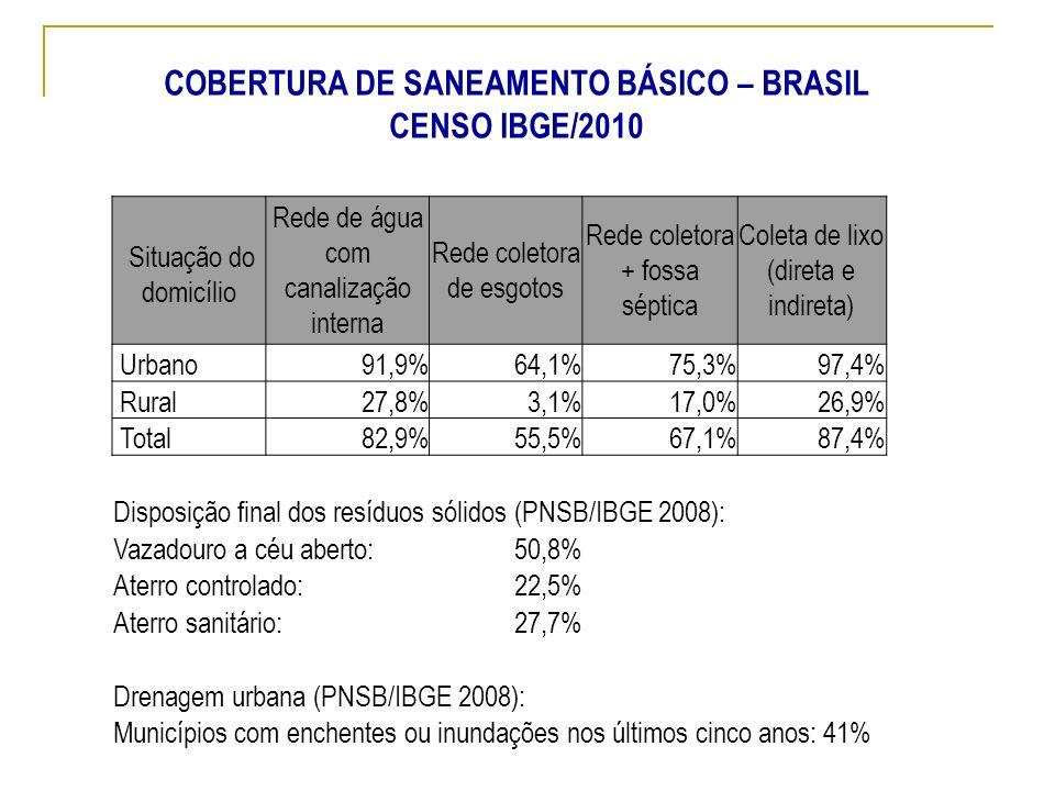COBERTURA DE SANEAMENTO BÁSICO – BRASIL CENSO IBGE/2010 Situação do domicílio Rede de água com canalização interna Rede coletora de esgotos Rede colet