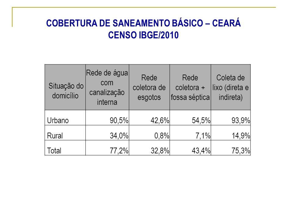 COBERTURA DE SANEAMENTO BÁSICO – CEARÁ CENSO IBGE/2010 Situação do domicílio Rede de água com canalização interna Rede coletora de esgotos Rede coleto