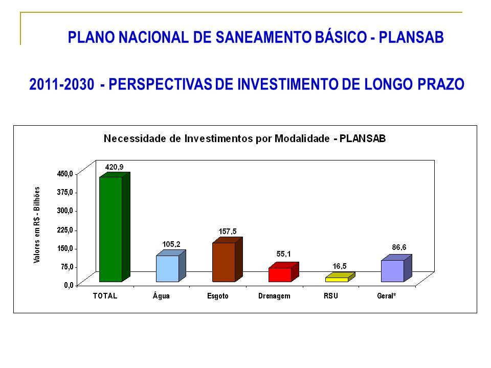 Valores em R$ - Bilhões 2011-2030 - PERSPECTIVAS DE INVESTIMENTO DE LONGO PRAZO PLANO NACIONAL DE SANEAMENTO BÁSICO - PLANSAB