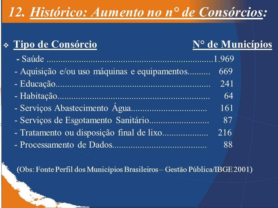 12. Histórico: Aumento no n° de Consórcios: Tipo de Consórcio N° de Municípios - Saúde................................................................