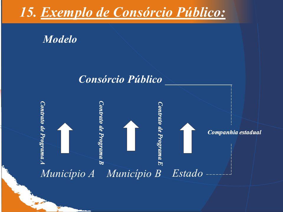 15. Exemplo de Consórcio Público: Consórcio Público ____________ Companhia estadual Estado Município AMunicípio B Contrato de Programa B Contrato de P