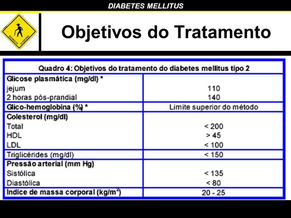 DIABETES MELLITUS Objetivos do Tratamento