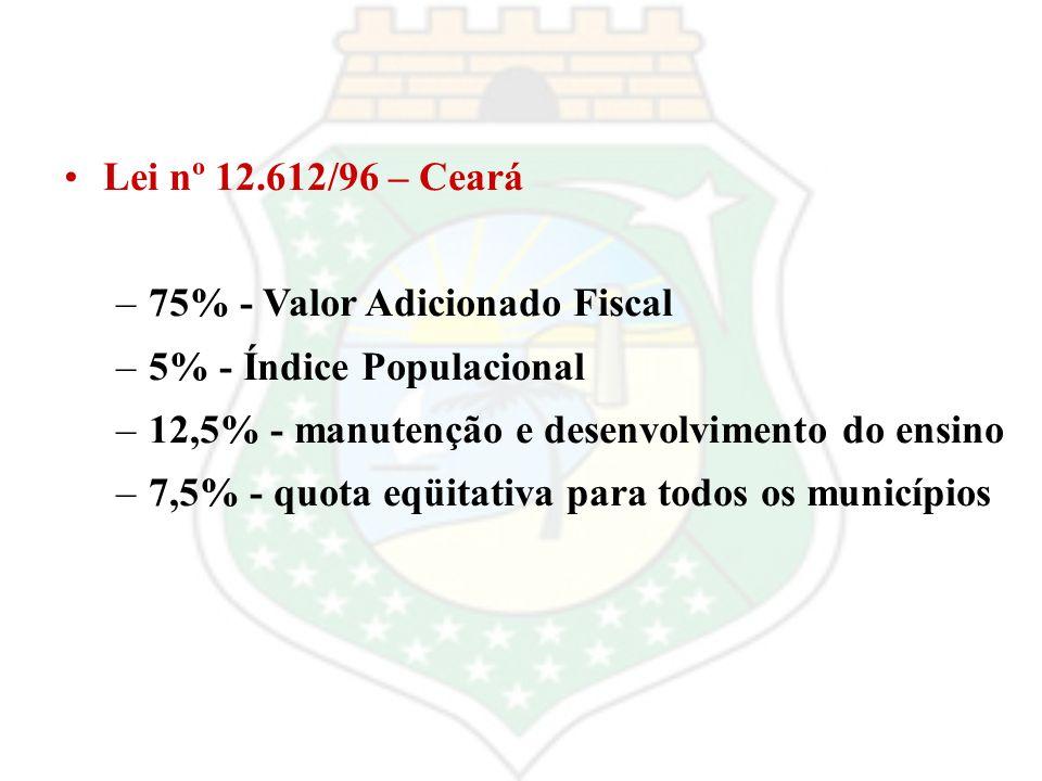 Lei nº 12.612/96 – Ceará –75% - Valor Adicionado Fiscal –5% - Índice Populacional –12,5% - manutenção e desenvolvimento do ensino –7,5% - quota eqüita