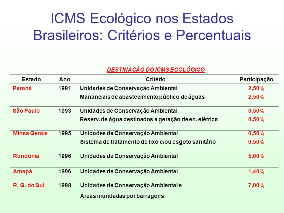 ICMS Ecológico nos Estados Brasileiros: Critérios e Percentuais DESTINAÇÃO DO ICMS ECOLÓGICO EstadoAnoCritérioParticipação Paraná1991Unidades de Conse