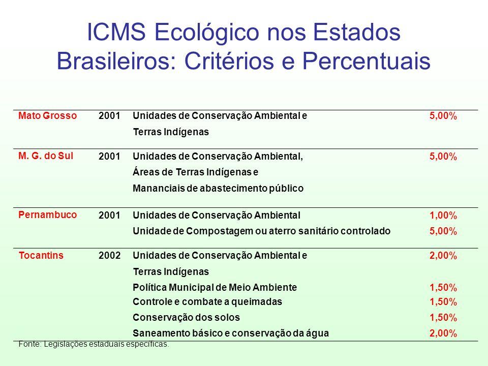 Mato Grosso2001Unidades de Conservação Ambiental e5,00% Terras Indígenas M. G. do Sul2001Unidades de Conservação Ambiental,5,00% Áreas de Terras Indíg