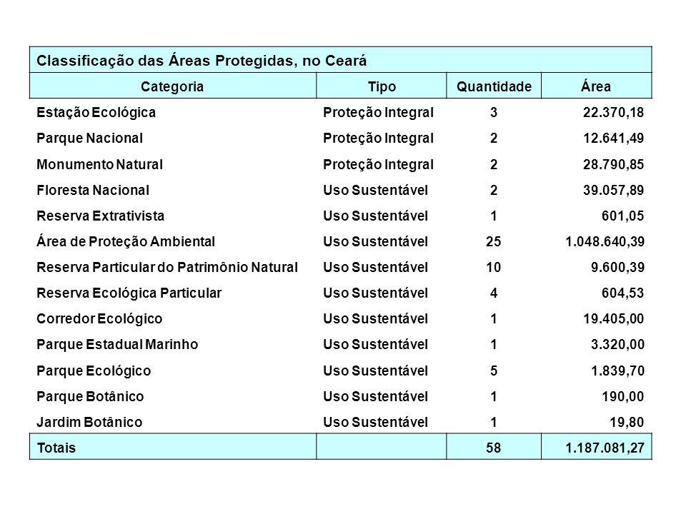 Classificação das Áreas Protegidas, no Ceará CategoriaTipoQuantidadeÁrea Estação EcológicaProteção Integral322.370,18 Parque NacionalProteção Integral