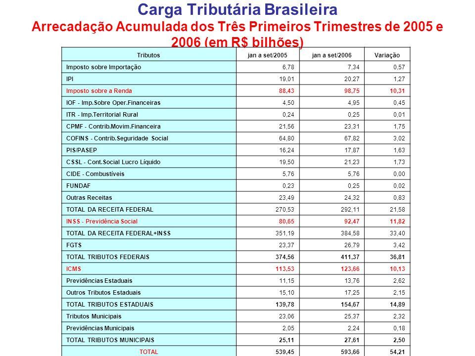 Carga Tributária Brasileira Arrecadação Acumulada dos Três Primeiros Trimestres de 2005 e 2006 (em R$ bilhões) Tributosjan a set/2005jan a set/2006Var