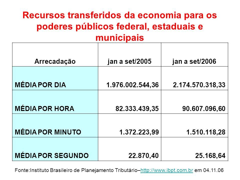 Recursos transferidos da economia para os poderes públicos federal, estaduais e municipais Fonte:Instituto Brasileiro de Planejamento Tributário–http: