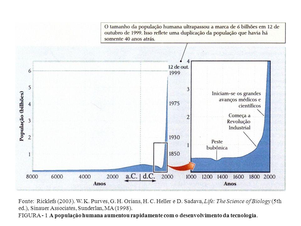Fonte: Ricklefs (2003). W. K. Purves, G. H. Orians, H. C. Heller e D. Sadava, Life: The Science of Biology (5th ed.), Sinauer Associates, Sunderlan, M