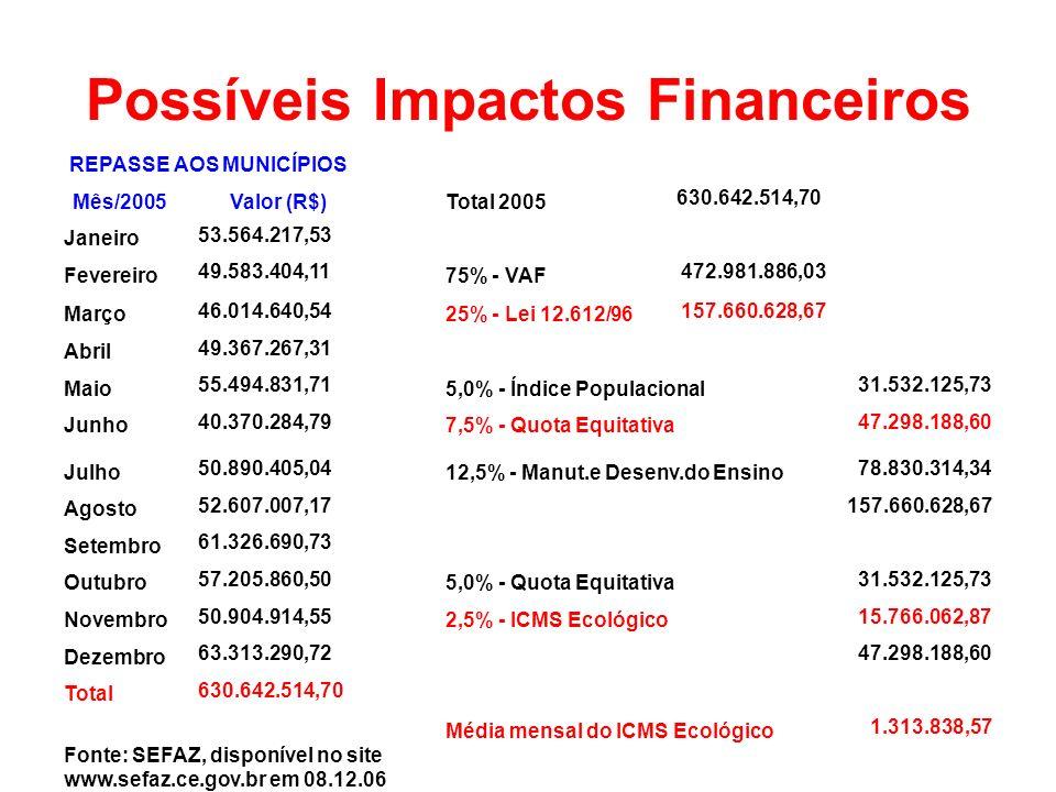Possíveis Impactos Financeiros REPASSE AOS MUNICÍPIOS Mês/2005 Valor (R$)Total 2005 630.642.514,70 Janeiro 53.564.217,53 Fevereiro 49.583.404,11 75% -