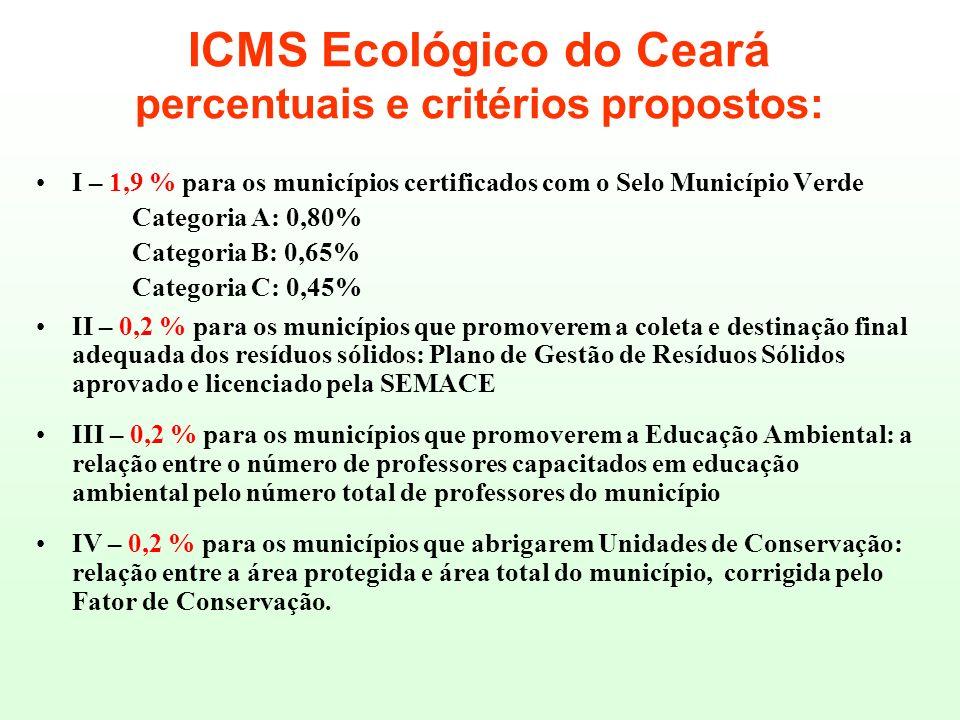 ICMS Ecológico do Ceará percentuais e critérios propostos: I – 1,9 % para os municípios certificados com o Selo Município Verde Categoria A: 0,80% Cat