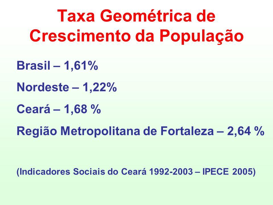 Taxa Geométrica de Crescimento da População Brasil – 1,61% Nordeste – 1,22% Ceará – 1,68 % Região Metropolitana de Fortaleza – 2,64 % (Indicadores Soc