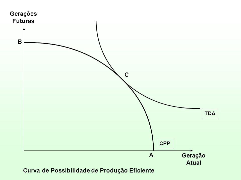 B A C TDA CPP Geração Atual Gerações Futuras Curva de Possibilidade de Produção Eficiente