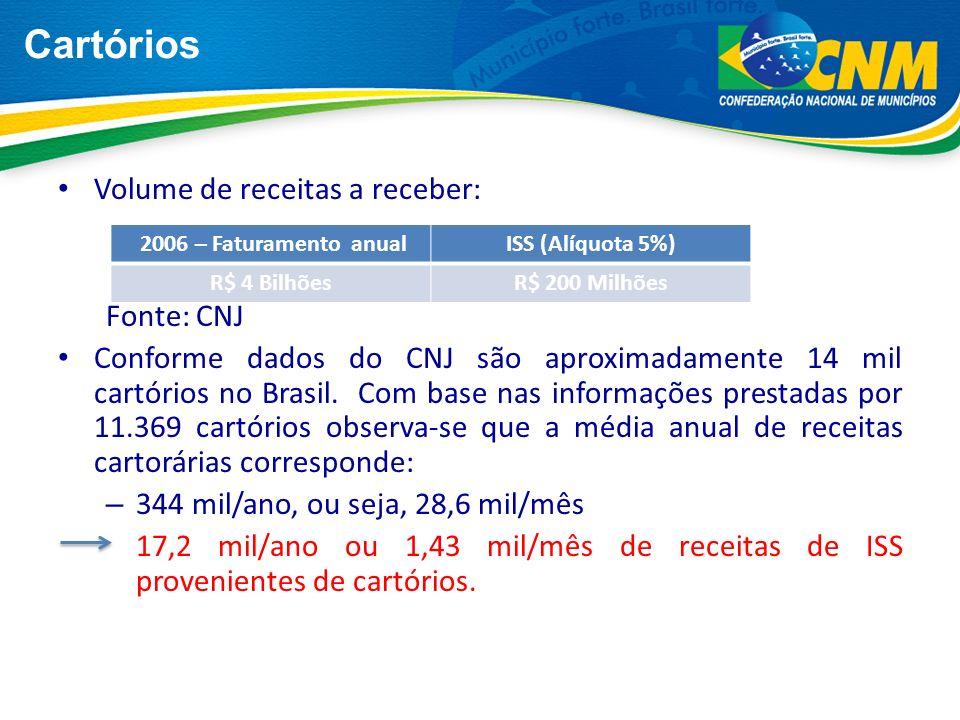 (61) 2101-6000 | financas@cnm.org.br Obrigado.