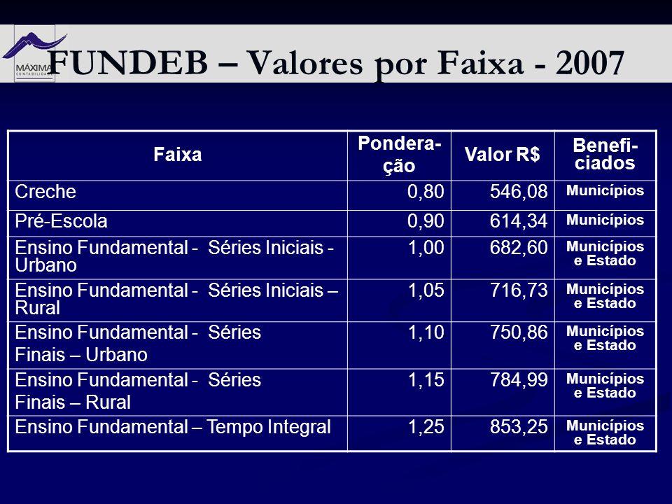 FUNDEB – Valores por Faixa - 2007 Faixa Pondera- ção Valor R$ Benefi- ciados Creche0,80546,08 Municípios Pré-Escola0,90614,34 Municípios Ensino Fundam
