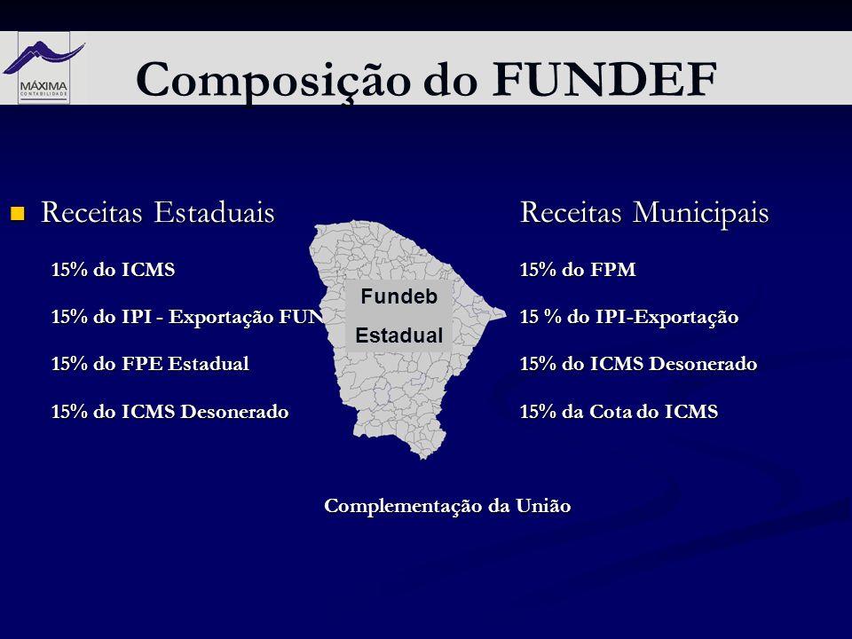 Receitas EstaduaisReceitas Municipais Receitas EstaduaisReceitas Municipais 15% do ICMS15% do FPM 15% do IPI - Exportação FUNDEF15 % do IPI-Exportação