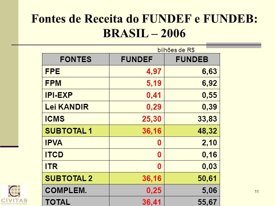 11 Fontes de Receita do FUNDEF e FUNDEB: BRASIL – 2006 FONTESFUNDEFFUNDEB FPE4,976,63 FPM5,196,92 IPI-EXP0,410,55 Lei KANDIR0,290,39 ICMS25,3033,83 SU