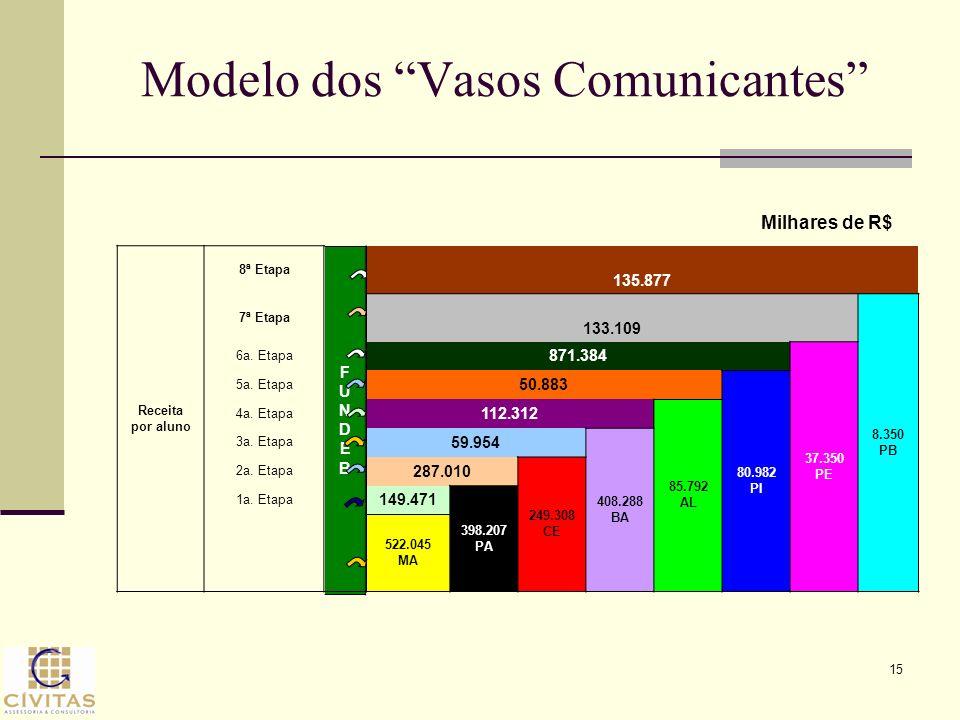 15 Modelo dos Vasos Comunicantes FUNDEBFUNDEB Receita por aluno 8ª Etapa 135.877 7ª Etapa 133.109 8.350 PB 6a. Etapa 871.384 37.350 PE 5a. Etapa 50.88