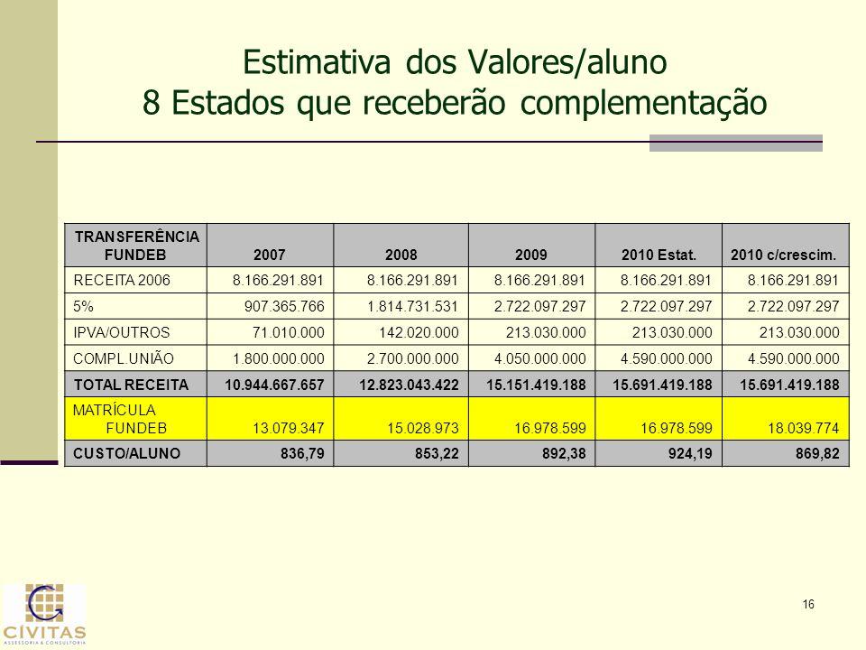 16 Estimativa dos Valores/aluno 8 Estados que receberão complementação TRANSFERÊNCIA FUNDEB2007200820092010 Estat.2010 c/crescim. RECEITA 2006 8.166.2