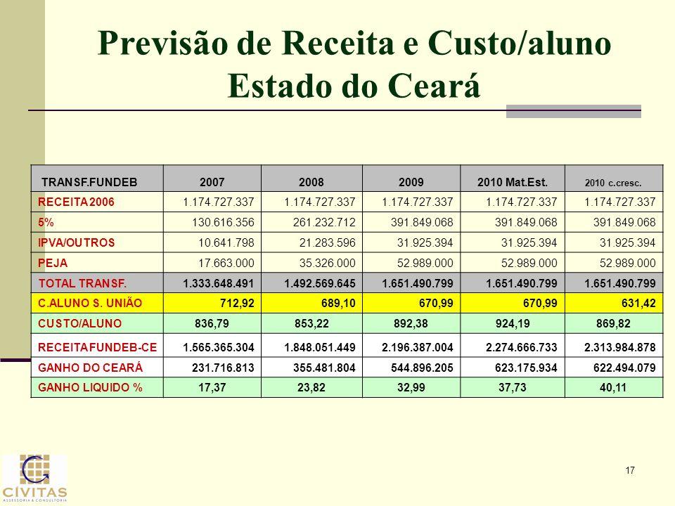 17 Previsão de Receita e Custo/aluno Estado do Ceará TRANSF.FUNDEB2007200820092010 Mat.Est. 2010 c.cresc. RECEITA 2006 1.174.727.337 5% 130.616.356 26