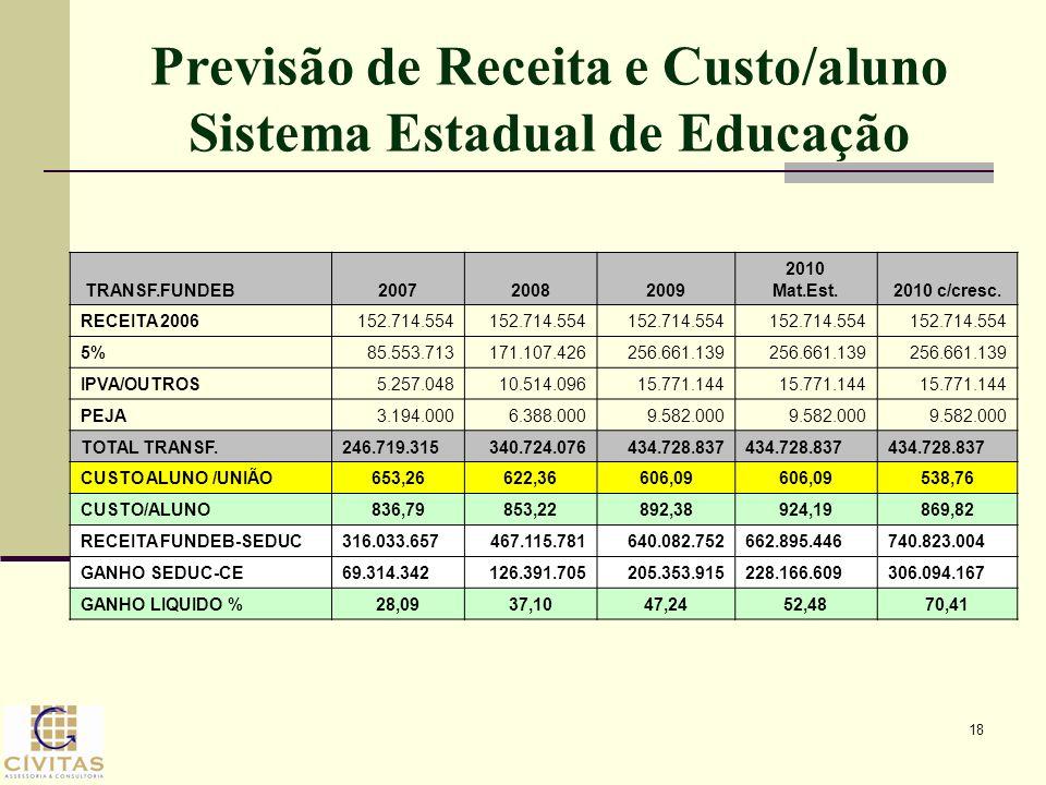 18 Previsão de Receita e Custo/aluno Sistema Estadual de Educação TRANSF.FUNDEB200720082009 2010 Mat.Est.2010 c/cresc. RECEITA 2006152.714.554 5%85.55