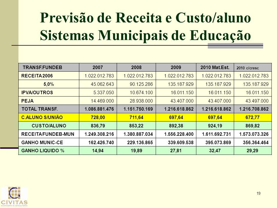 19 Previsão de Receita e Custo/aluno Sistemas Municipais de Educação TRANSF.FUNDEB2007200820092010 Mat.Est. 2010 c/cresc RECEITA 20061.022.012.783 5,0