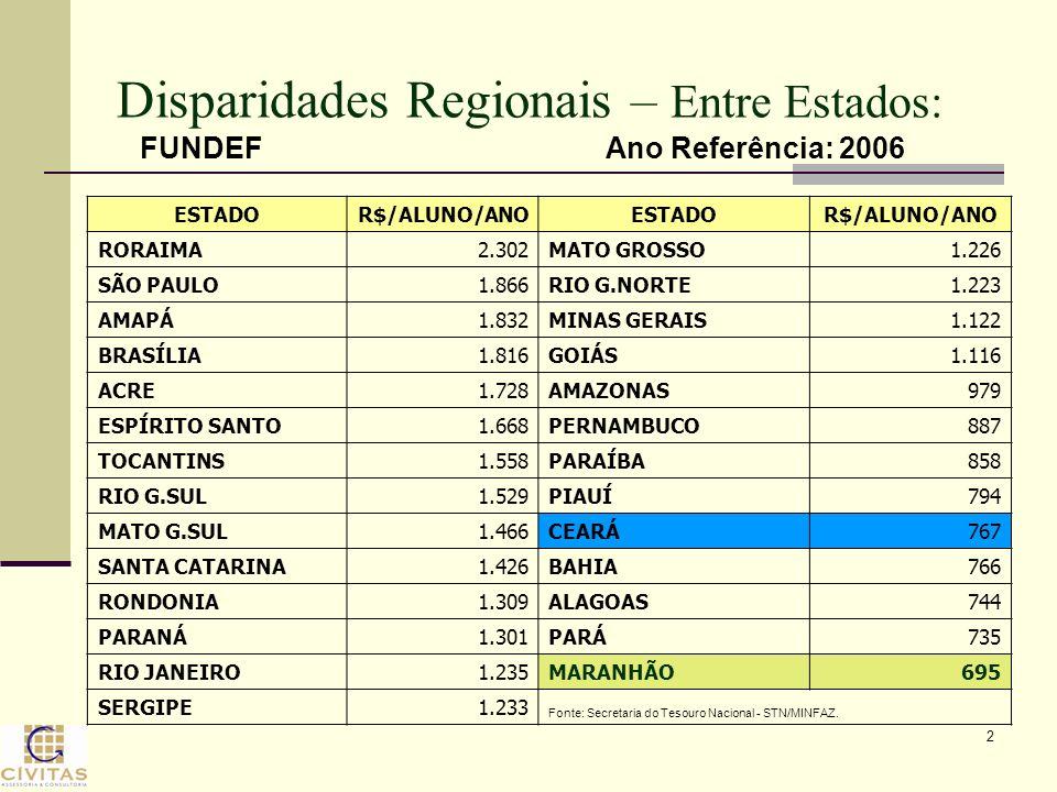 2 Disparidades Regionais – Entre Estados: ESTADOR$/ALUNO/ANOESTADOR$/ALUNO/ANO RORAIMA2.302MATO GROSSO1.226 SÃO PAULO1.866RIO G.NORTE1.223 AMAPÁ1.832M
