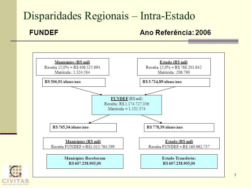 3 Disparidades Regionais – Intra-Estado Municípios (R$ mil) Receita 15,0% = R$ 406.525.694 Matrícula: 1.324.584 Estado (R$ mil) Receita 15,0% = R$ 768