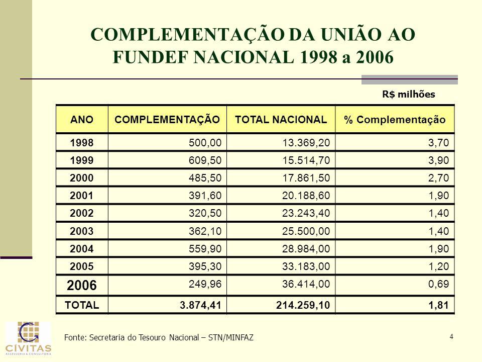 4 COMPLEMENTAÇÃO DA UNIÃO AO FUNDEF NACIONAL 1998 a 2006 ANOCOMPLEMENTAÇÃOTOTAL NACIONAL% Complementação 1998500,0013.369,203,70 1999609,5015.514,703,