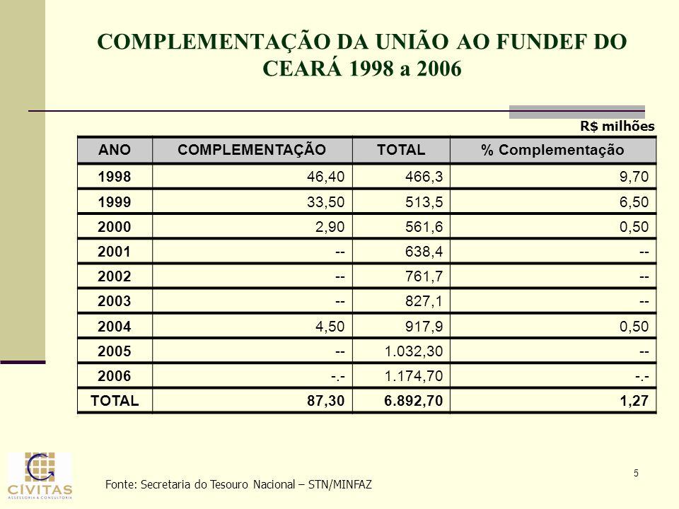 5 COMPLEMENTAÇÃO DA UNIÃO AO FUNDEF DO CEARÁ 1998 a 2006 R$ milhões ANOCOMPLEMENTAÇÃOTOTAL% Complementação 199846,40466,39,70 199933,50513,56,50 20002