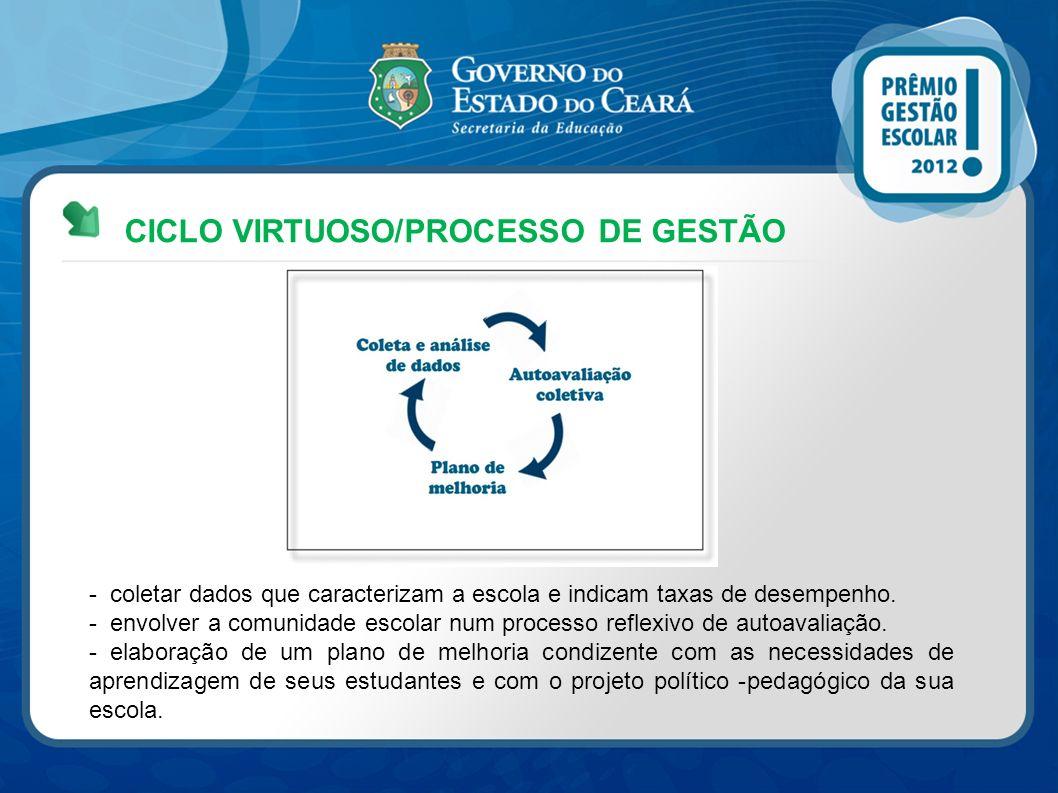 CICLO VIRTUOSO/PROCESSO DE GESTÃO - coletar dados que caracterizam a escola e indicam taxas de desempenho. - envolver a comunidade escolar num process