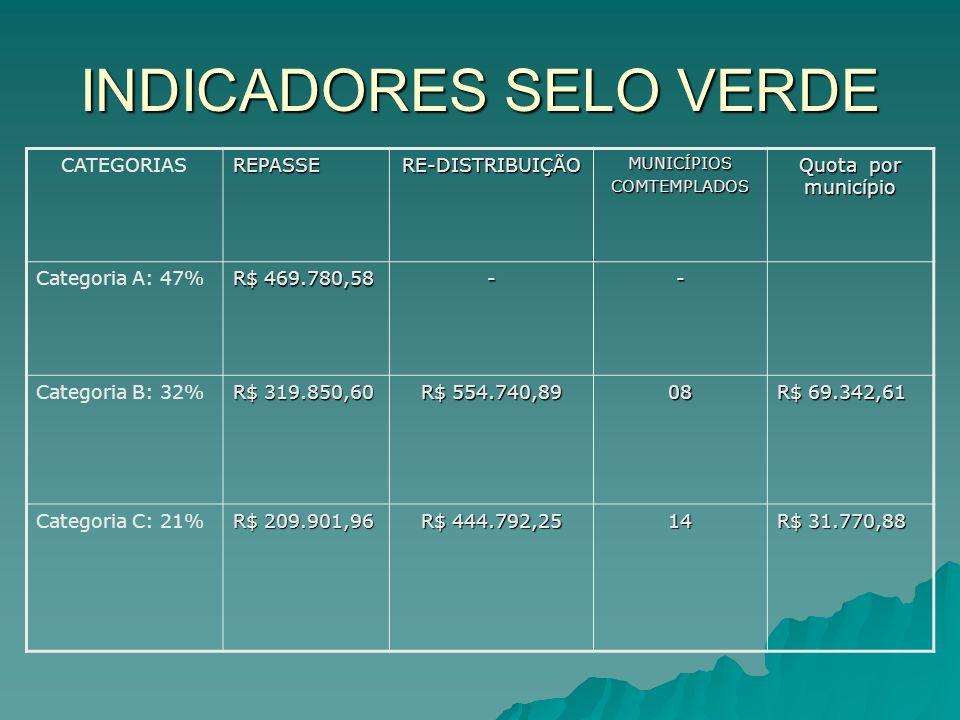 INDICADORES SELO VERDE CATEGORIASREPASSERE-DISTRIBUIÇÃOMUNICÍPIOSCOMTEMPLADOS Quota por município Categoria A: 47% R$ 469.780,58 -- Categoria B: 32% R